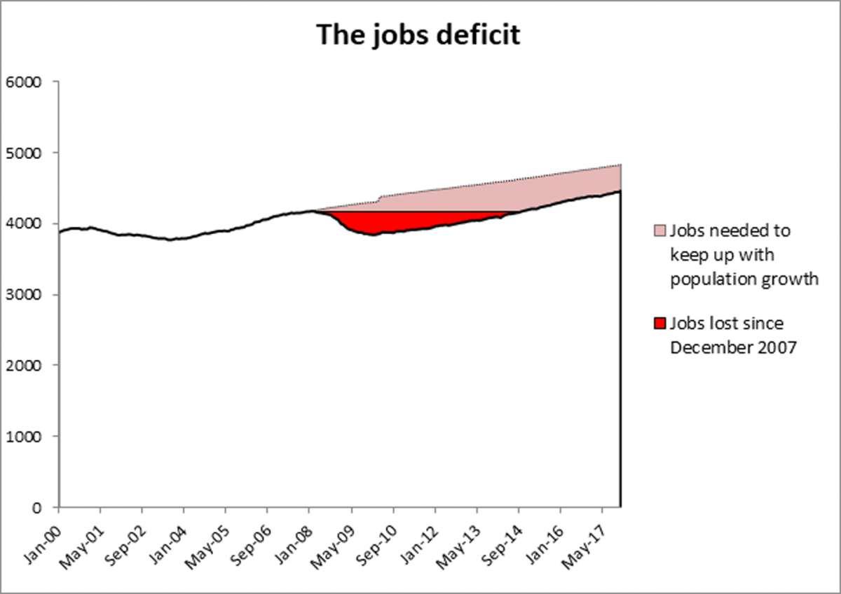 jobs deficit graphic