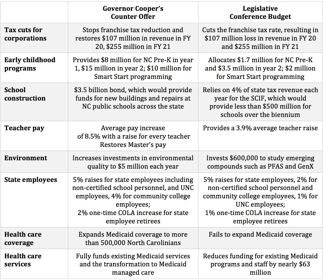 State Budget – North Carolina Justice Center