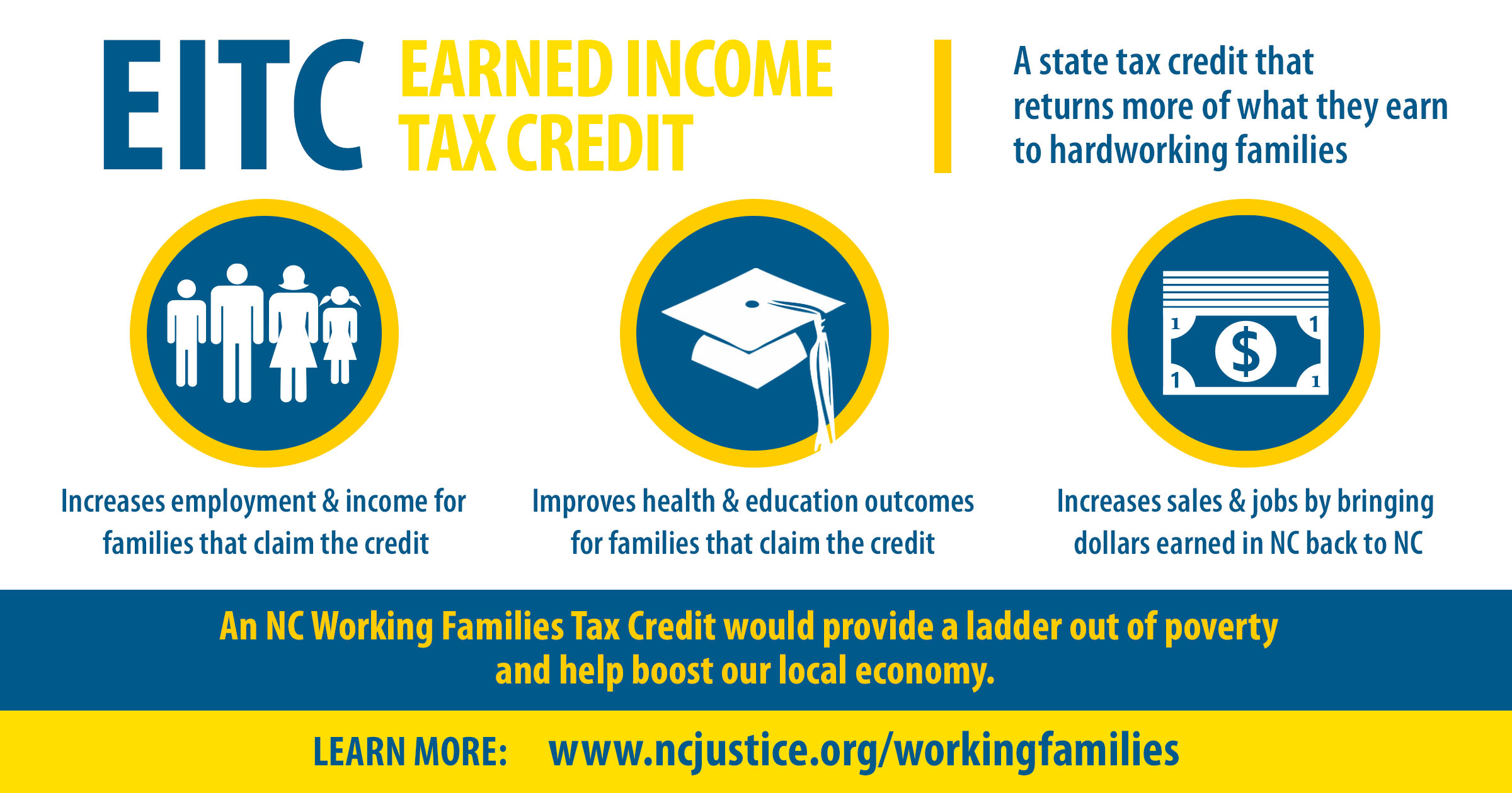 Nc State Sales Tax >> Nc Working Families Tax Credit North Carolina Justice Center