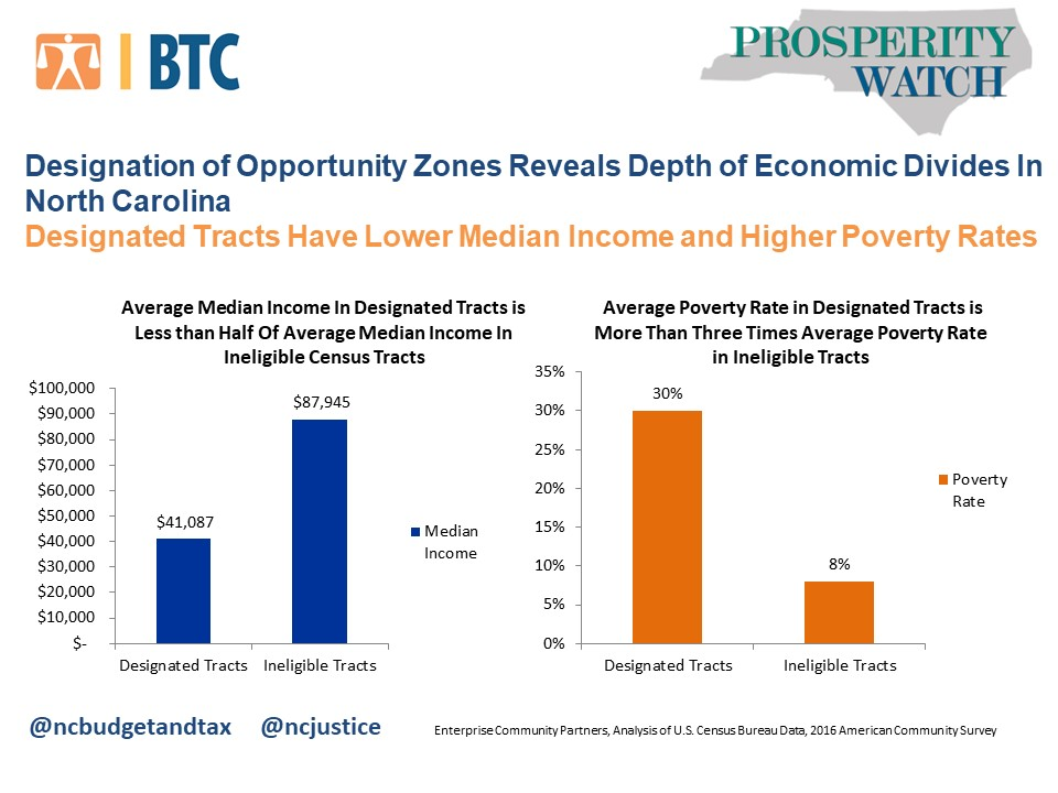 Economic divides revealed in designation of Opportunity