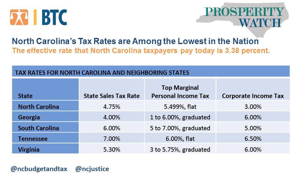 Nc State Sales Tax >> North Carolina S Tax Rates Are Among The Lowest In The Nation