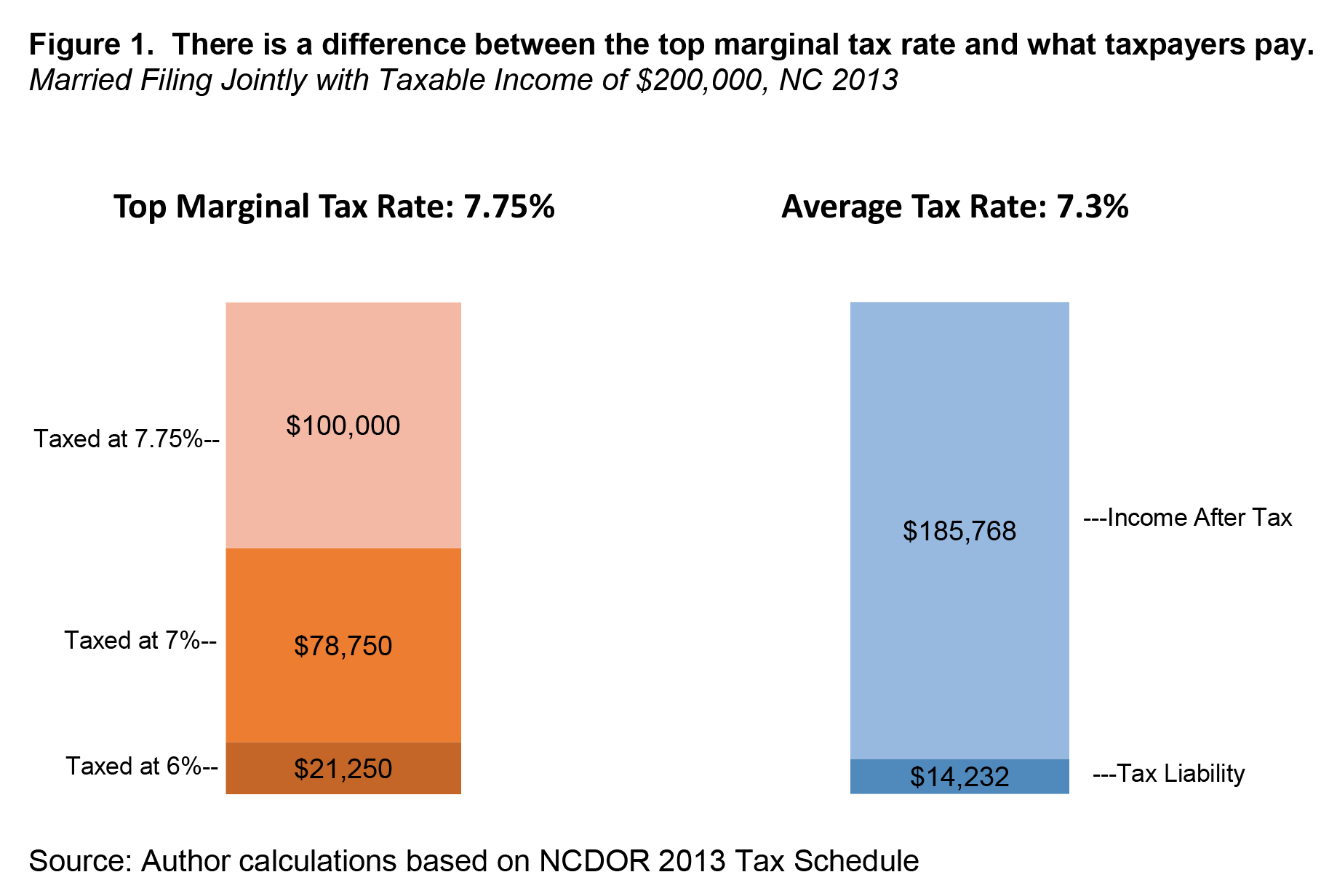 Higher Rates On Higher Income Why A Graduated Income Tax Is Good Policy For North Carolina North Carolina Justice Center