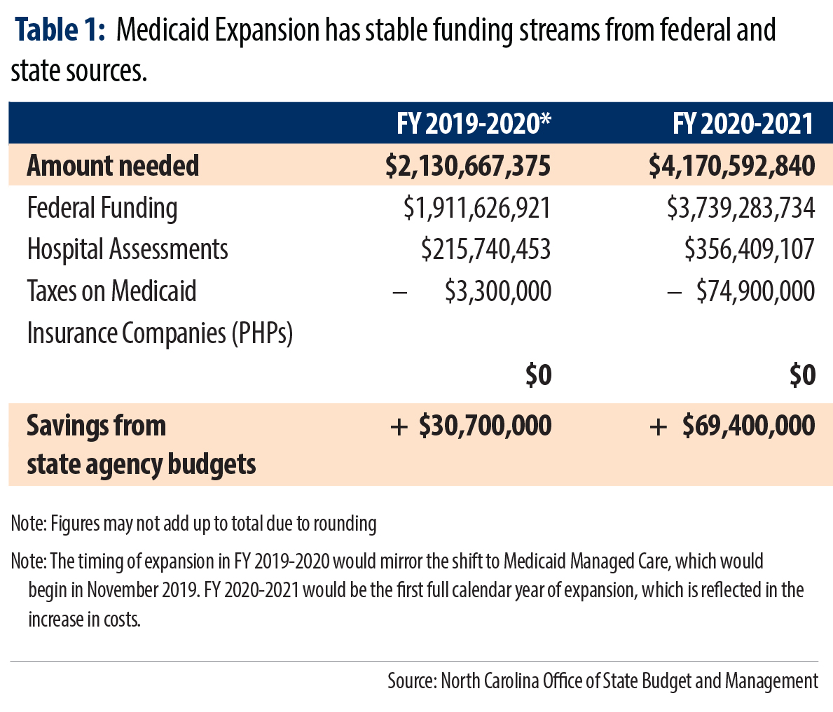 Financing Health Care For North Carolinians In The Coverage Gap