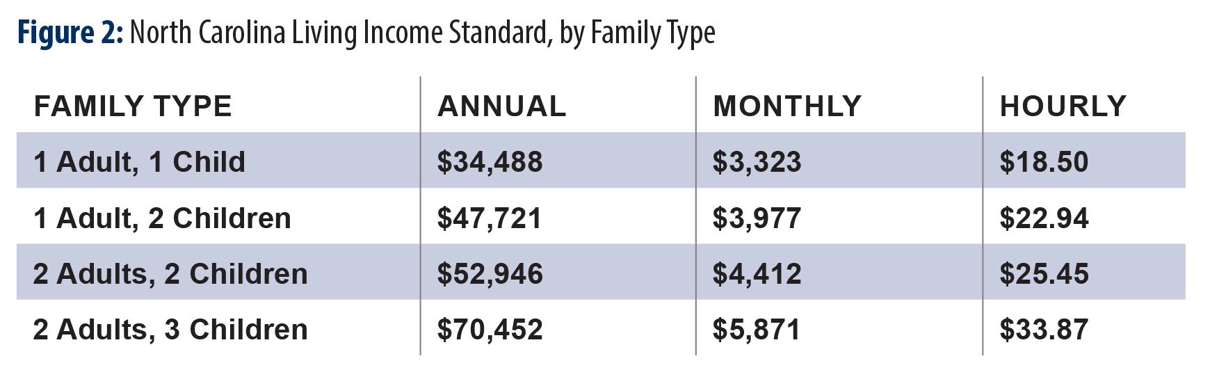 exempt salary minimum north carolina
