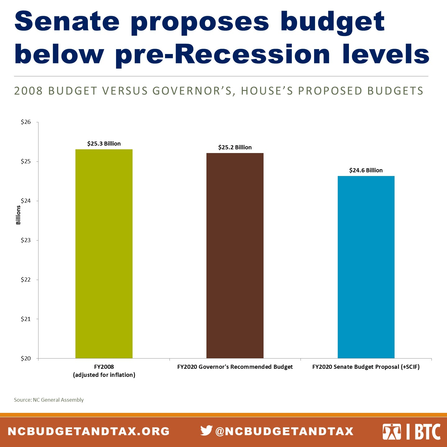 House Senate Bills Would Cut Ed Dept >> Senate S Budget Proposal Is Worse Than House S By Most Measures