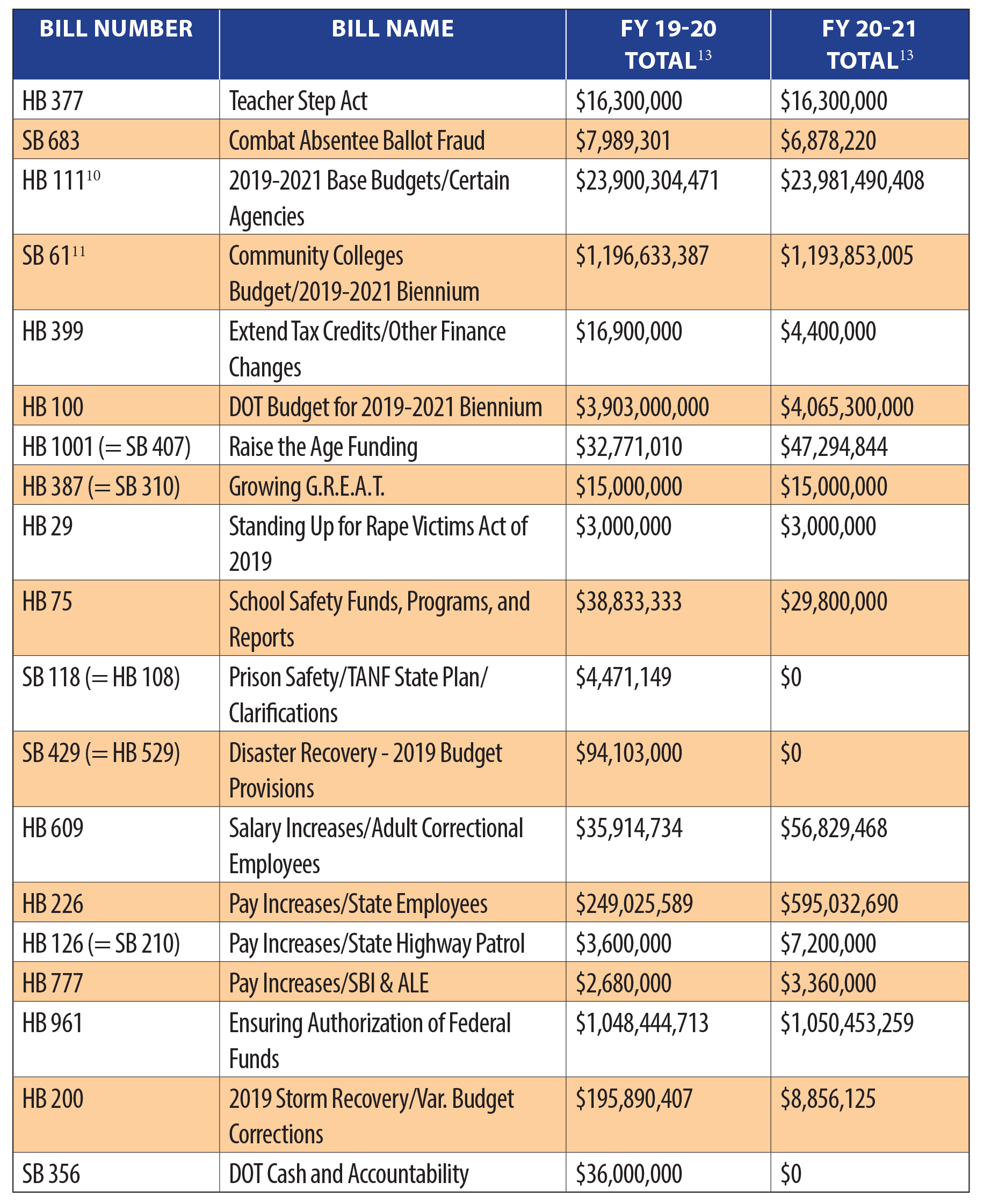 chart of mini budgets signed into law