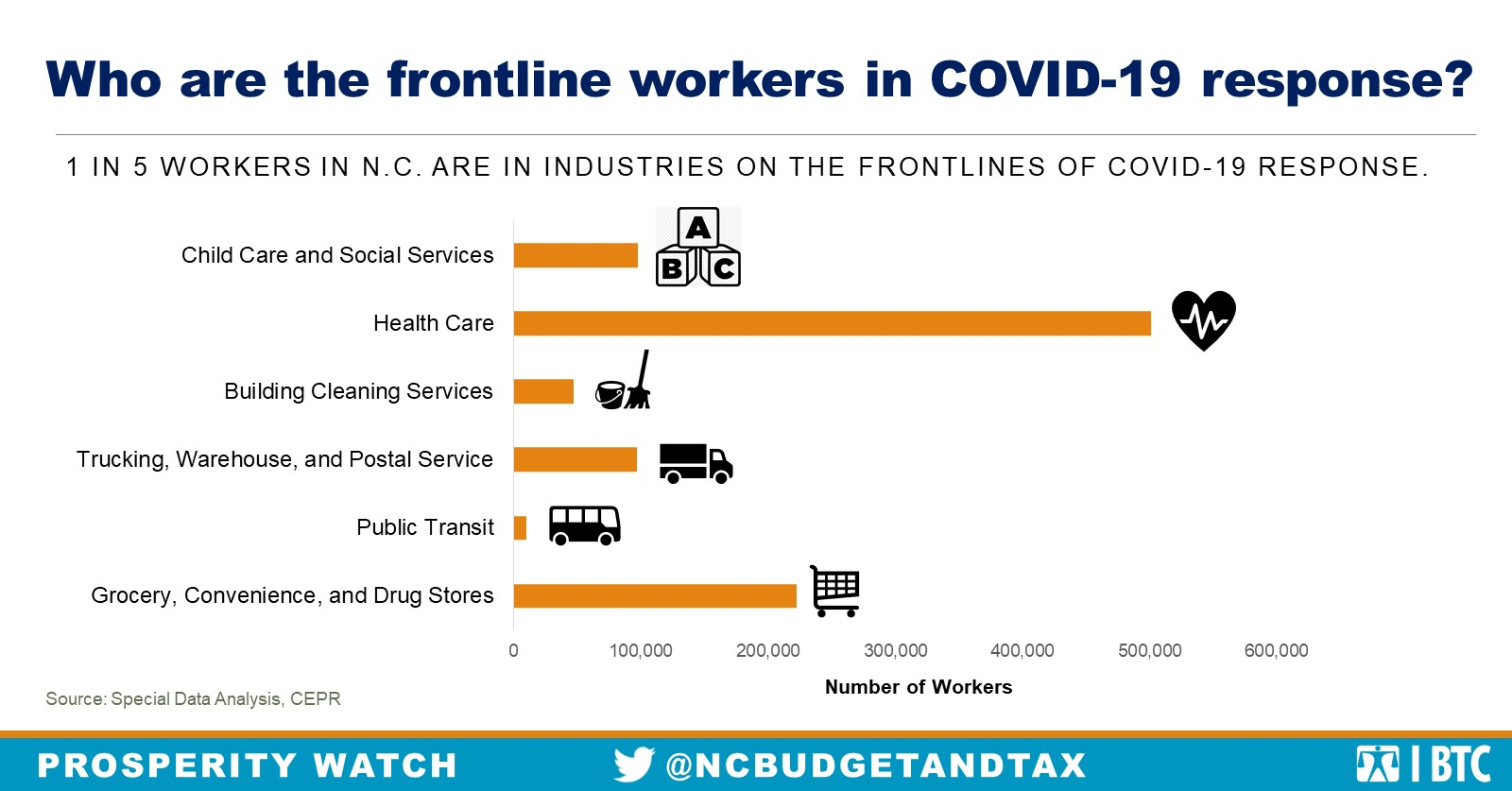 1 in 5 Workers in N.C. are in Industries on the frontlines of COVID-19 RESPONSE.