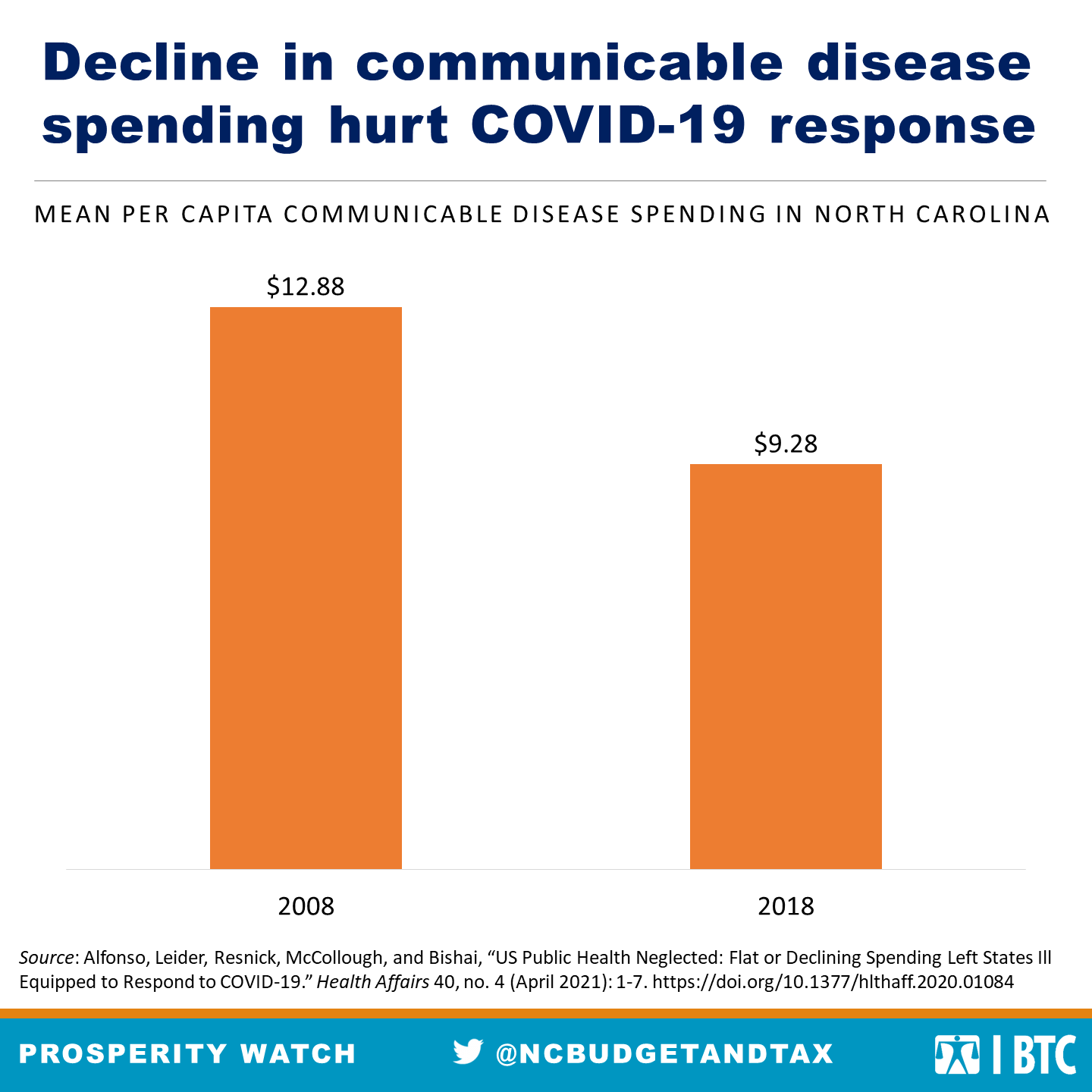Chart showing decline in communicable disease spending hurt COVID-19 response